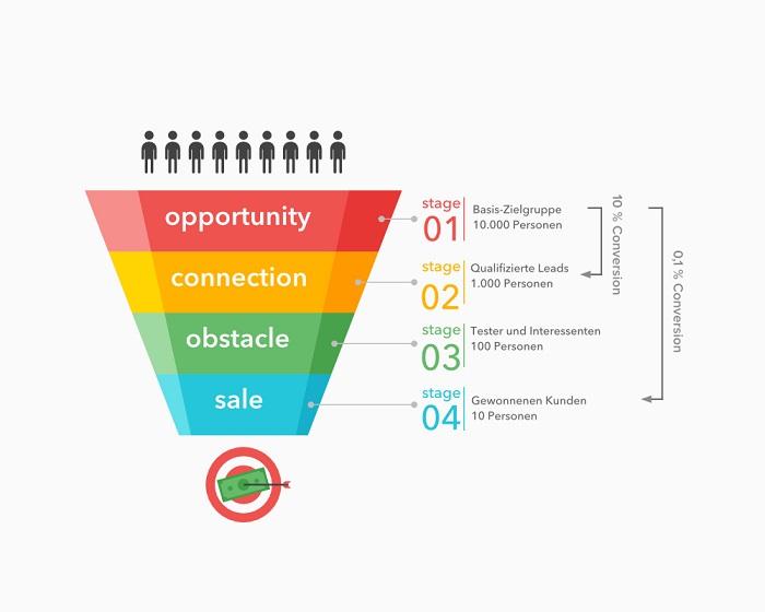 Sales-Funnel im Vertrieb